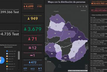 Dos casos nuevos de Covid-19 en Paysandú. Hoy se detectaron 136 casos a nivel nacional y se registraron dos nuevos fallecimientos
