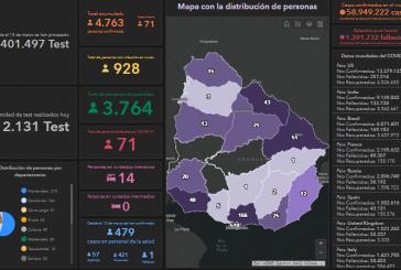 Hoy se diagnosticaron 71 casos nuevos. Paysandú mantiene 13 casos activos