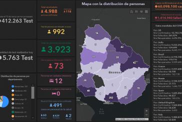 Un nuevo caso de Covid-19 en Paysandú. Son 12 los casos activos en el departamento y 992 a nivel nacional